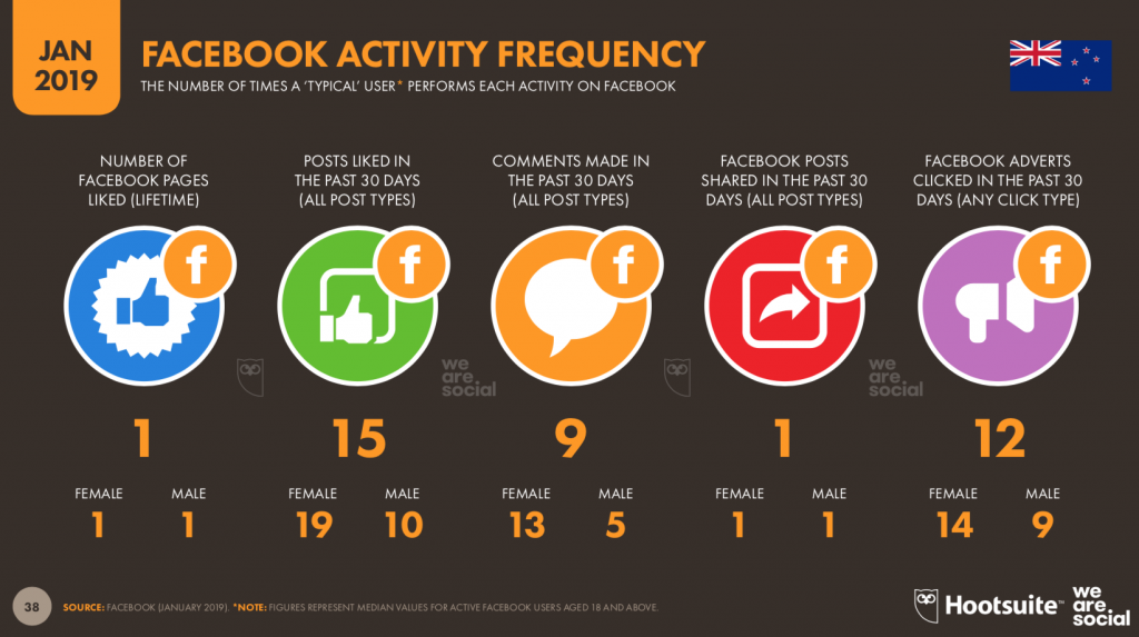 Hootsuite-facebook-activity-frequency-NZ