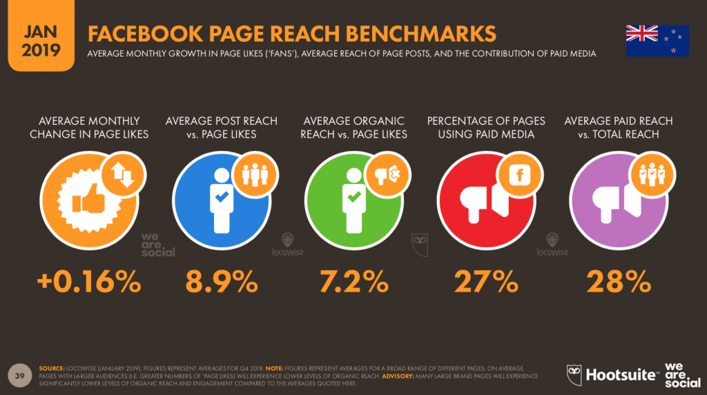 Hootsuite-facebook-page-reach-benchmarks-NZ